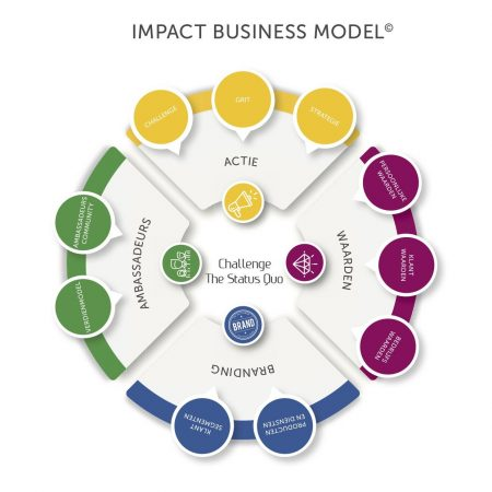 Impact Business Model